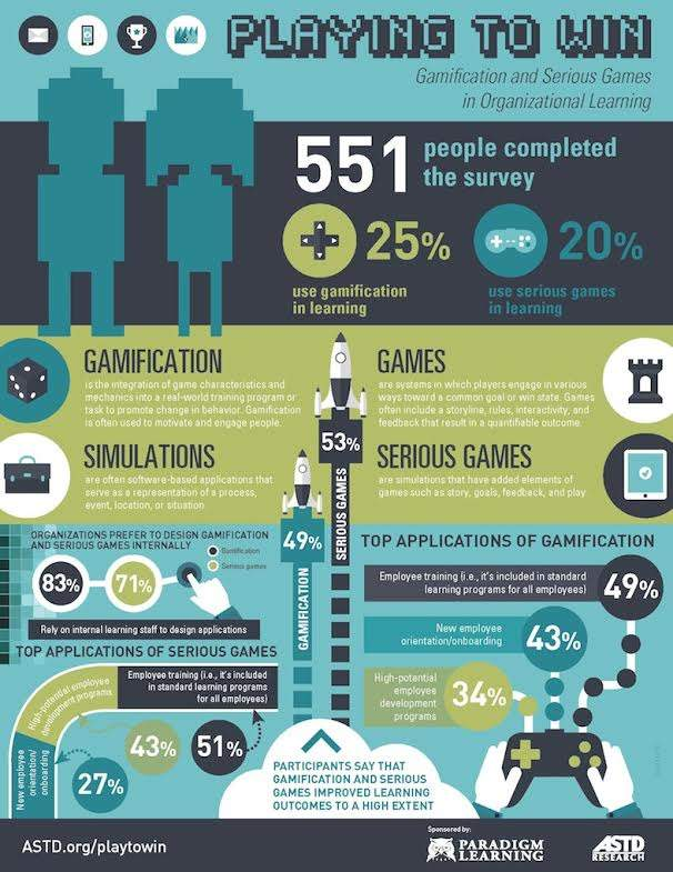 Gameification and Serious Games