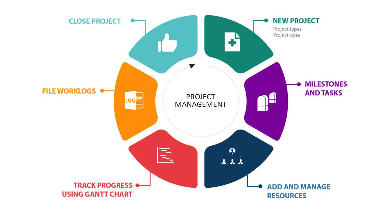 Why you would consider Project Management? Here are 10 Reasons!